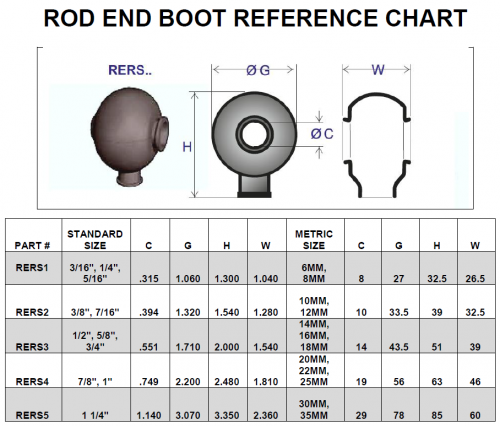 rers-boot-chart